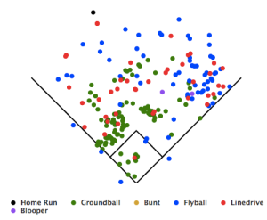 Casey McGehee spray chart